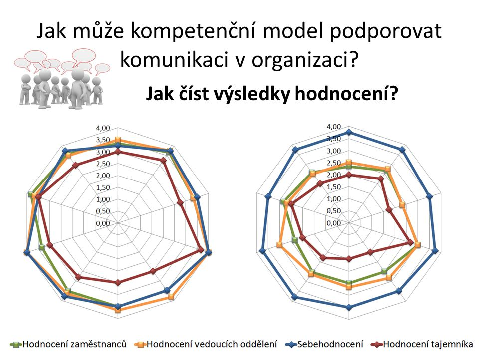 Jak může kompetenční model podporovat komunikaci v organizaci? Jak číst výsledky hodnocení?