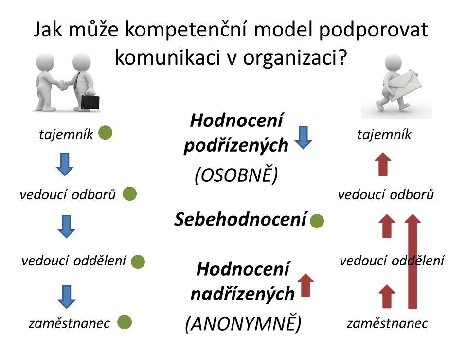 Jak může kompetenční model podporovat komunikaci v organizaci? tajemník vedoucí odborů vedoucí oddělení zaměstnanec Hodnocení podřízených (OSOBNĚ) Seb