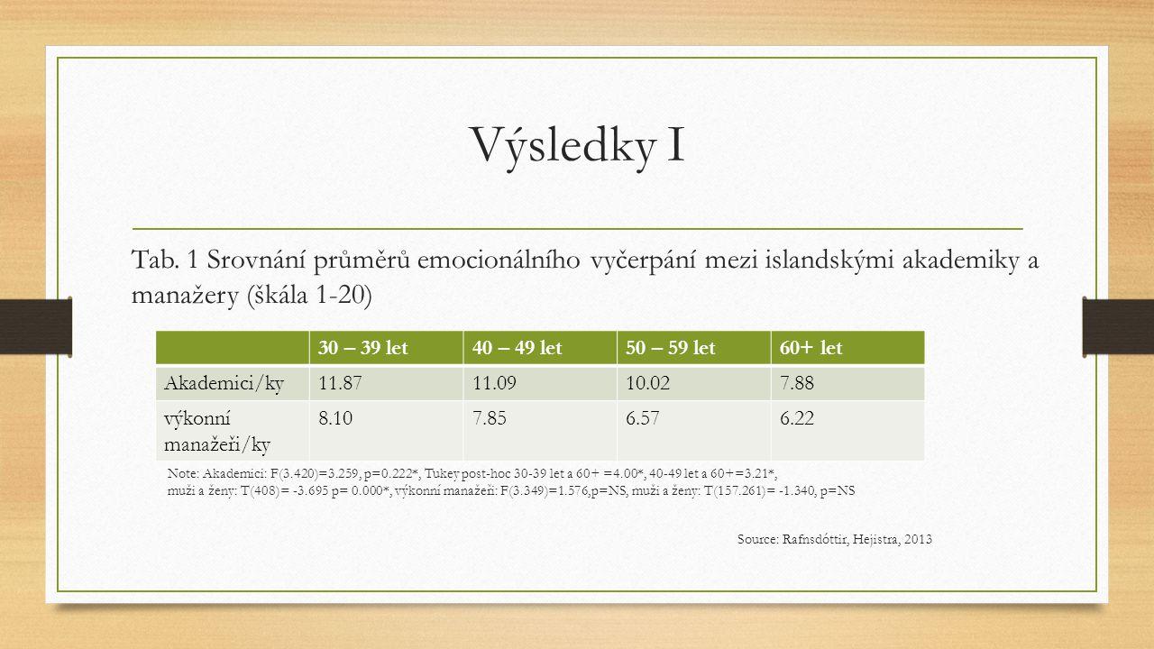 Výsledky I Tab. 1 Srovnání průměrů emocionálního vyčerpání mezi islandskými akademiky a manažery (škála 1-20) Note: Akademici: F(3.420)=3.259, p=0.222