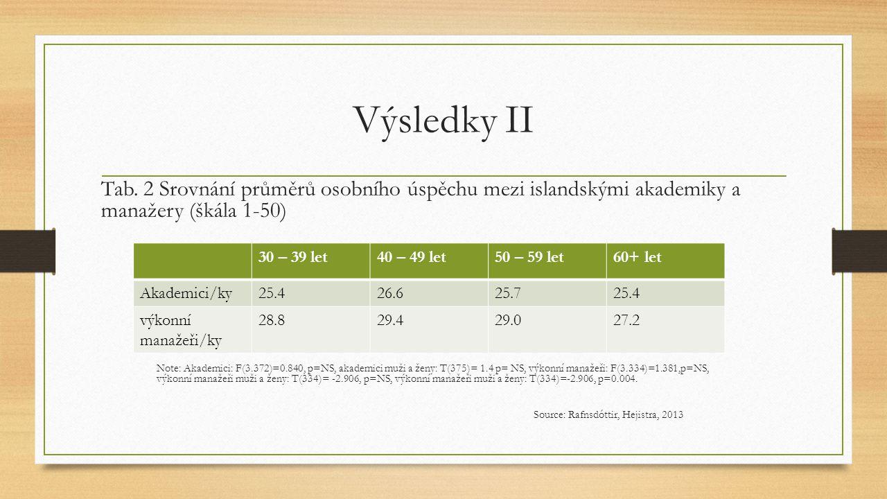 Výsledky II Tab. 2 Srovnání průměrů osobního úspěchu mezi islandskými akademiky a manažery (škála 1-50) Note: Akademici: F(3.372)=0.840, p=NS, akademi