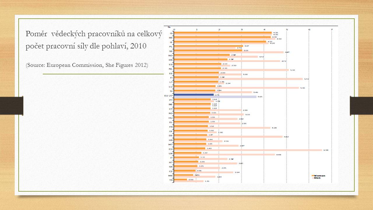 Poměr vědeckých pracovníků na celkový počet pracovní síly dle pohlaví, 2010 porovnání ČR a EU (Source: European Commission, She Figures 2012)