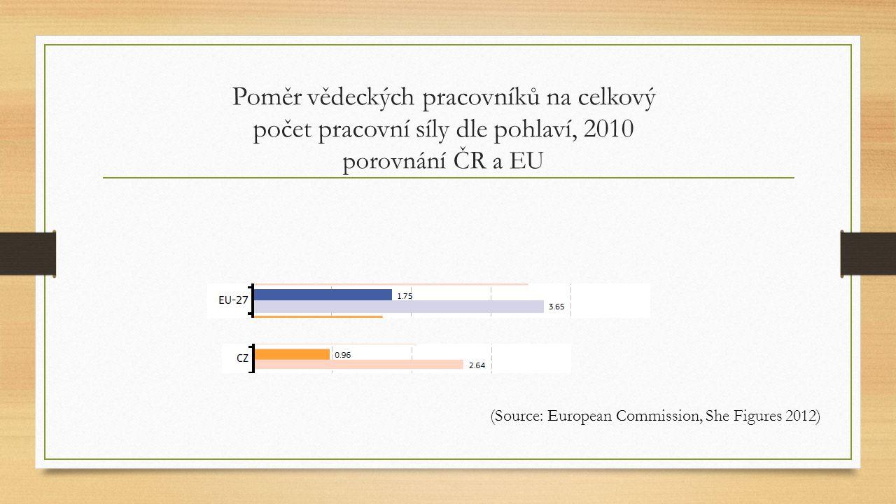 Překážky participace žen ve vědě (the European Commission, 2005) Ve srovnání s jinými odvětvími, je u vědecké profese: 1.