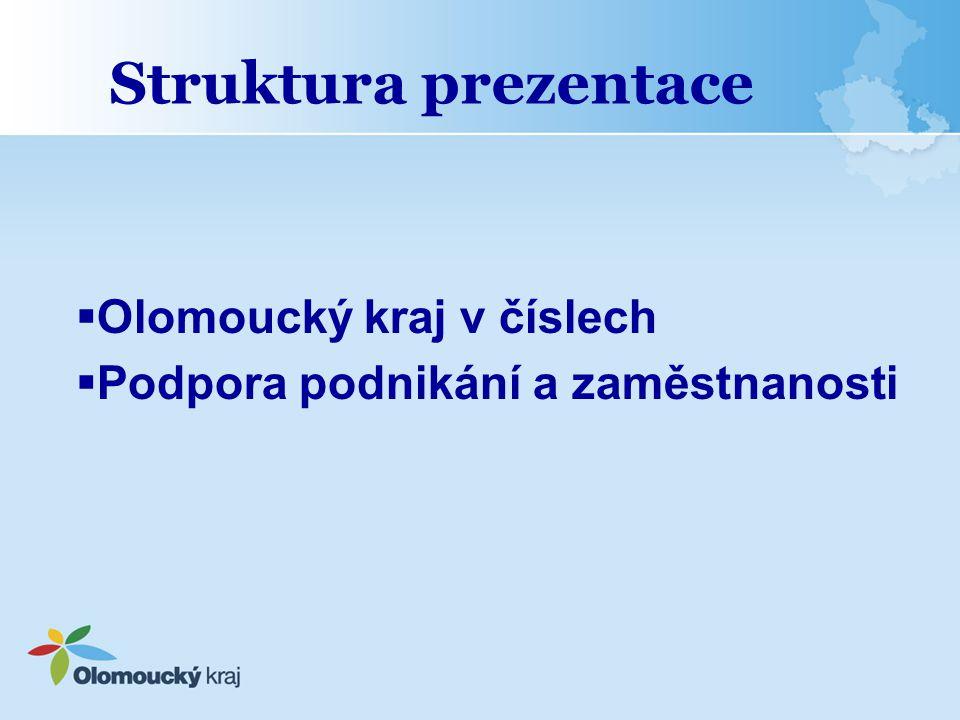 Možnosti krajské samosprávy Příspěvky z rozpočtu Olomouckého kraje (pro rok 2014) –Projekty do 25 tis Kč –Významné projekty –Program obnovy venkova POV 2014 – hledisko míry nezaměstnanosti zařazeno mezi hodnotící kritéria programu Míra nezaměstnanosti v POÚ dosahuje 110,1 – 130 % průměru Olomouckého kraje: 5 bodů Míra nezaměstnanosti v POÚ dosahuje více než 130 % průměru Olomouckého kraje: 10 bodů –Finanční podpora pro Místní akční skupiny (MAS) –Příspěvky na hospodaření v lesích na území Olomouckého kraje –Vodohospodářský fond –Ostatní: sociální oblast, kultura a památková péče, dobrovolní hasiči, prevence, zahraniční vztahy, výstavba a opravy cyklostezek atd.