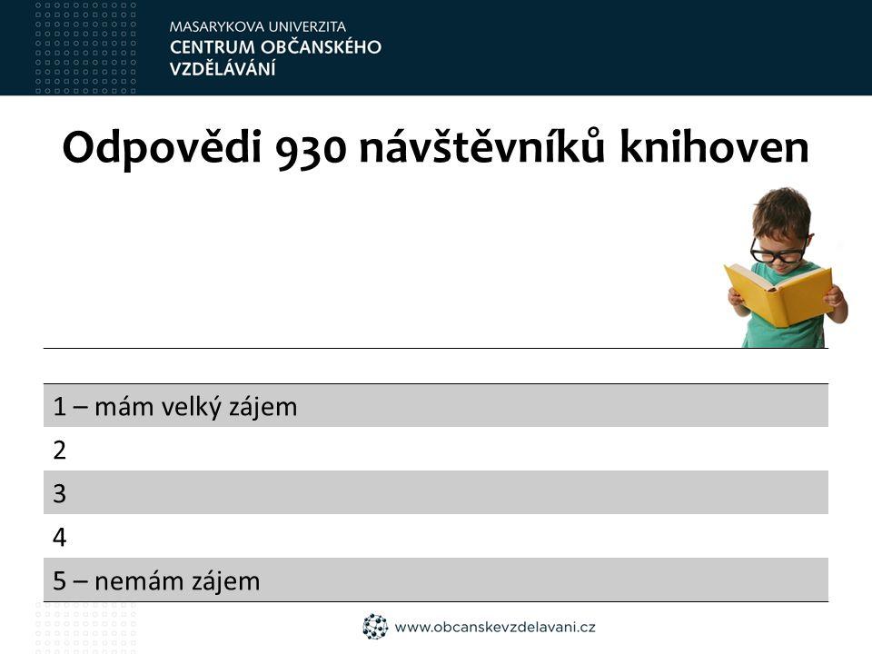 Odpovědi 930 návštěvníků knihoven 1 – mám velký zájem 2 3 4 5 – nemám zájem