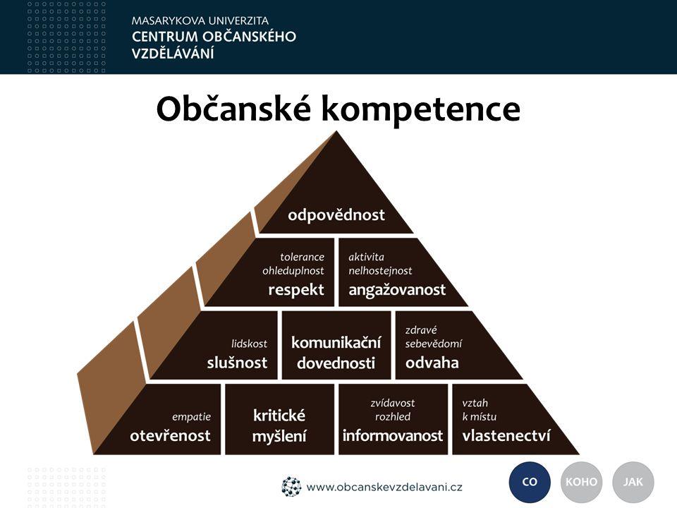 Občanské kompetence