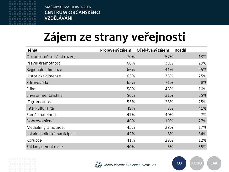 Zájem ze strany veřejnosti Téma Projevený zájem Očekávaný zájem Rozdíl Osobnostně sociální rozvoj70%57%13% Právní gramotnost68%39%29% Regionální dimenze66%41%25% Historická dimenze63%38%25% Zdravověda63%71%-8% Etika58%48%10% Environmentalistika56%31%25% IT gramotnost53%28%25% Interkulturalita49%8%41% Zaměstnatelnost47%40%7% Dobrovolnictví46%19%27% Mediální gramotnost45%28%17% Lokální politická participace42%8%34% Korupce41%29%12% Základy demokracie40%5%35%