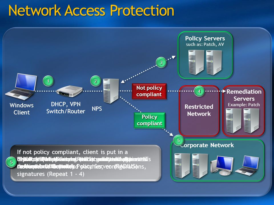11 Remediation Servers Example: Patch Network Access Protection Network Access Protection Restricted Network 11 Windows Client 22 22 DHCP, VPN or Swit