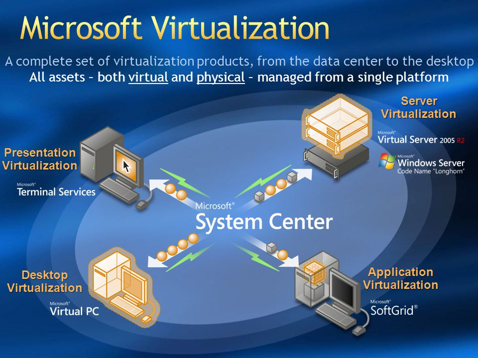 Windows Server Virtualization Greater Scalability and improved performance x64 bit host and guest support SMP support Increased reliability and security Minimal Trusted Code base Windows running a foundation role Better flexibility and manageability New UI/Integration with SCVMM VM 1 Parent VM 2 Child VM 3 Child HardwareHardware Windows Server 2003 Virtual Server 2005 R2 VM 2 VM 3 Windows Server 2008 – poslední 32bit/64bit server OS