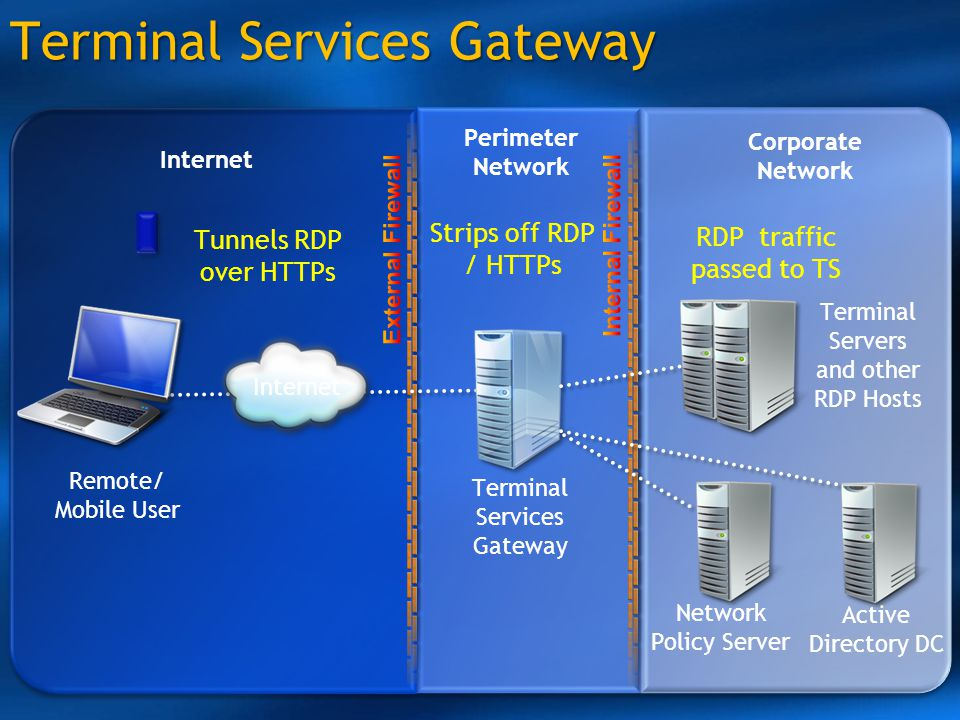 Terminal Services Gateway Internet Perimeter Network Corporate Network Remote/ Mobile User Terminal Services Gateway Network Policy Server Active Dire