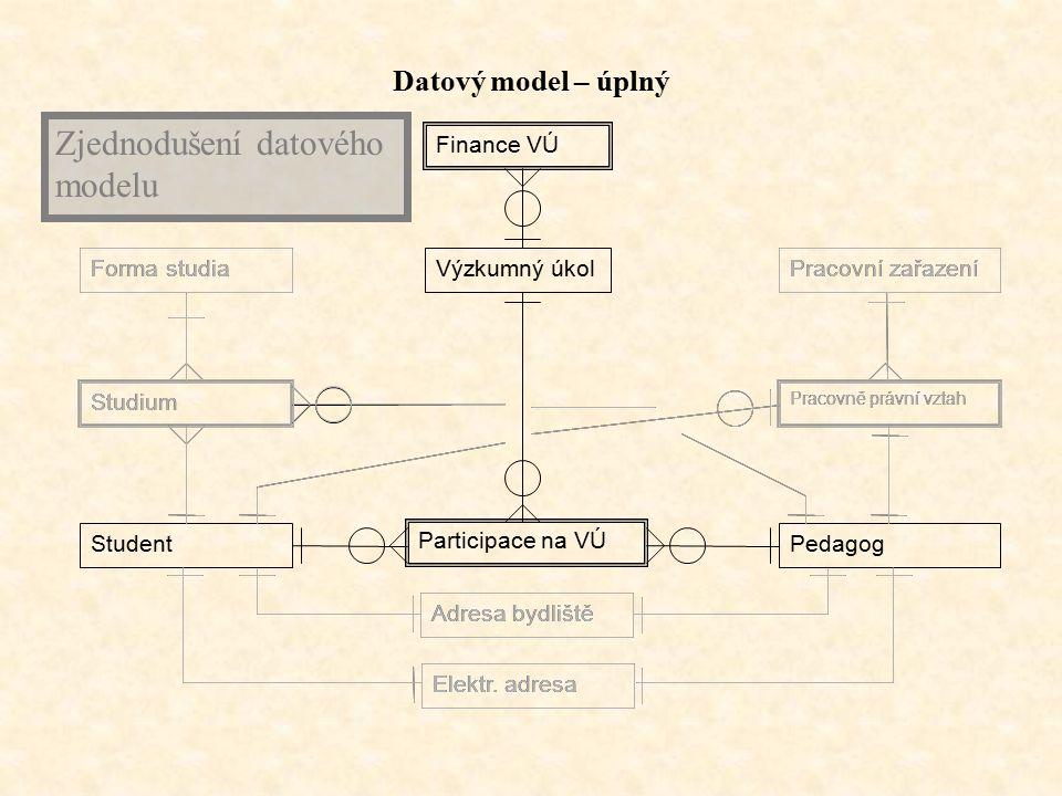 Výzkumný úkol Participace na VÚ StudentPedagog Finance VÚ Datový model – úplný Studium Pracovně právní vztah Adresa bydliště Elektr.