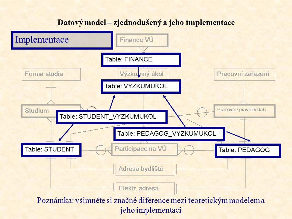 Datový model – zjednodušený a jeho implementace Studium Pracovně právní vztah Adresa bydliště Elektr.