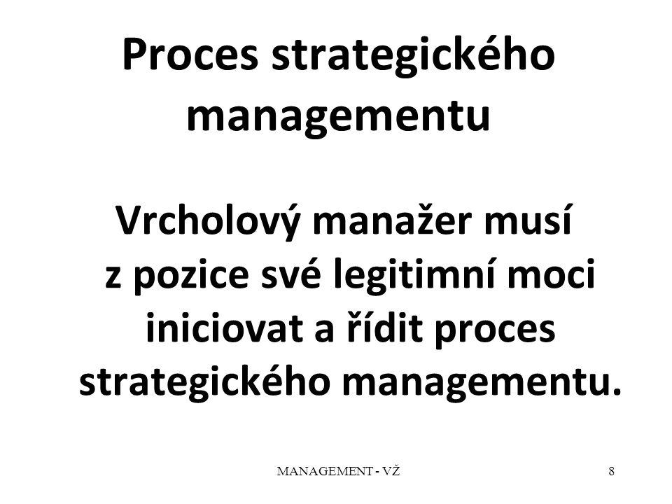 MANAGEMENT - VŽ8 Proces strategického managementu Vrcholový manažer musí z pozice své legitimní moci iniciovat a řídit proces strategického managementu.