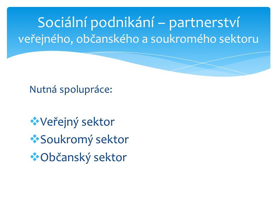 Nutná spolupráce:  Veřejný sektor  Soukromý sektor  Občanský sektor Sociální podnikání – partnerství veřejného, občanského a soukromého sektoru
