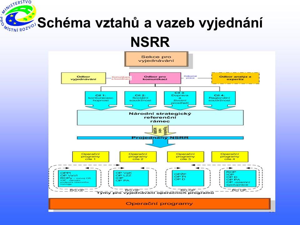 10 Schéma vztahů a vazeb vyjednání NSRR