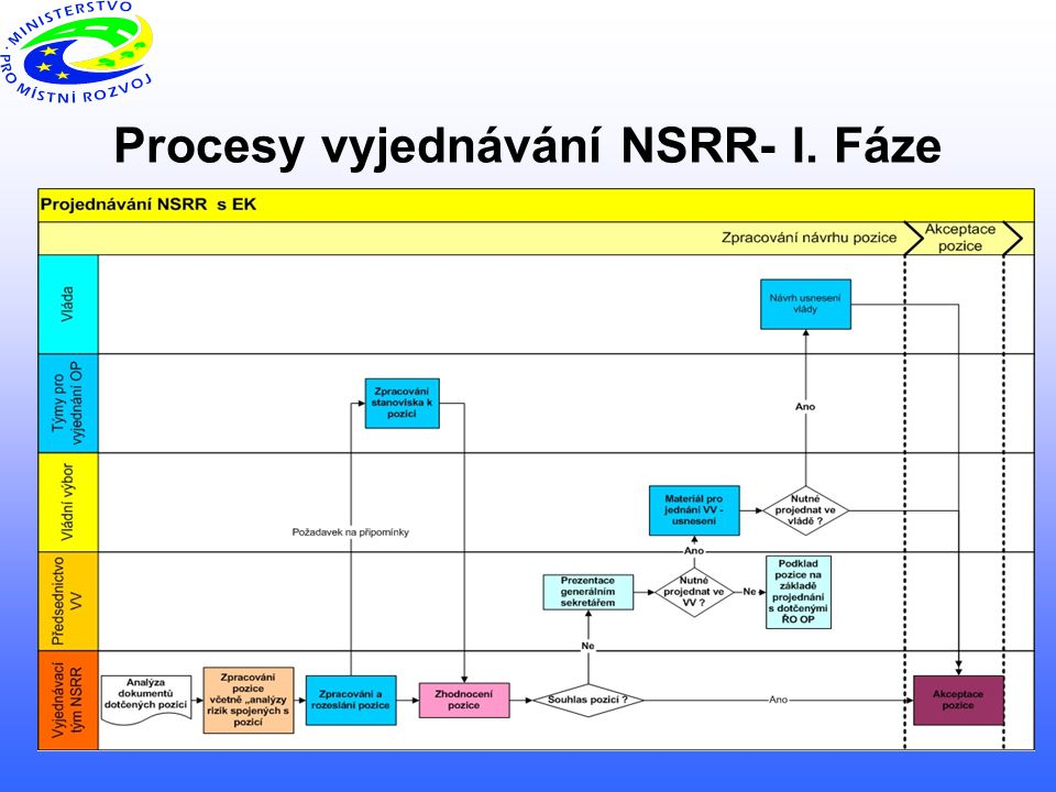 11 Procesy vyjednávání NSRR- I. Fáze