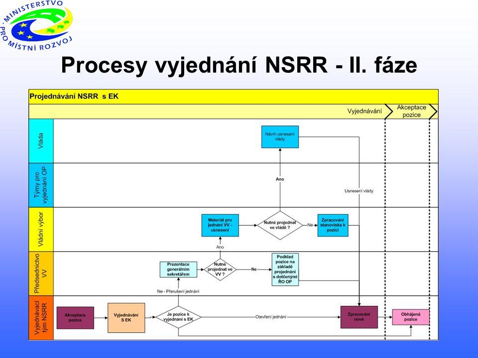 12 Procesy vyjednání NSRR - II. fáze