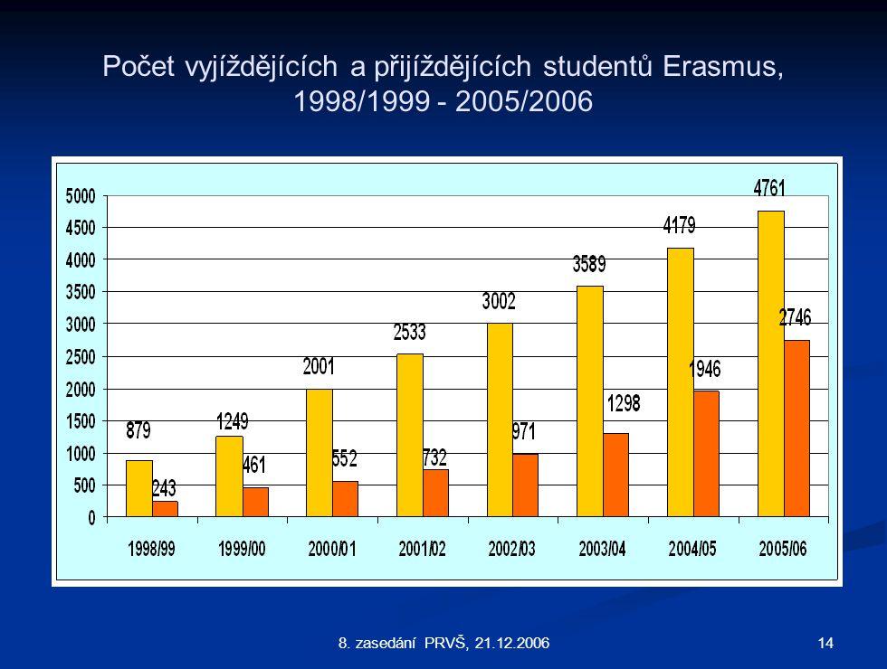 148. zasedání PRVŠ, 21.12.2006 Počet vyjíždějících a přijíždějících studentů Erasmus, 1998/1999 - 2005/2006
