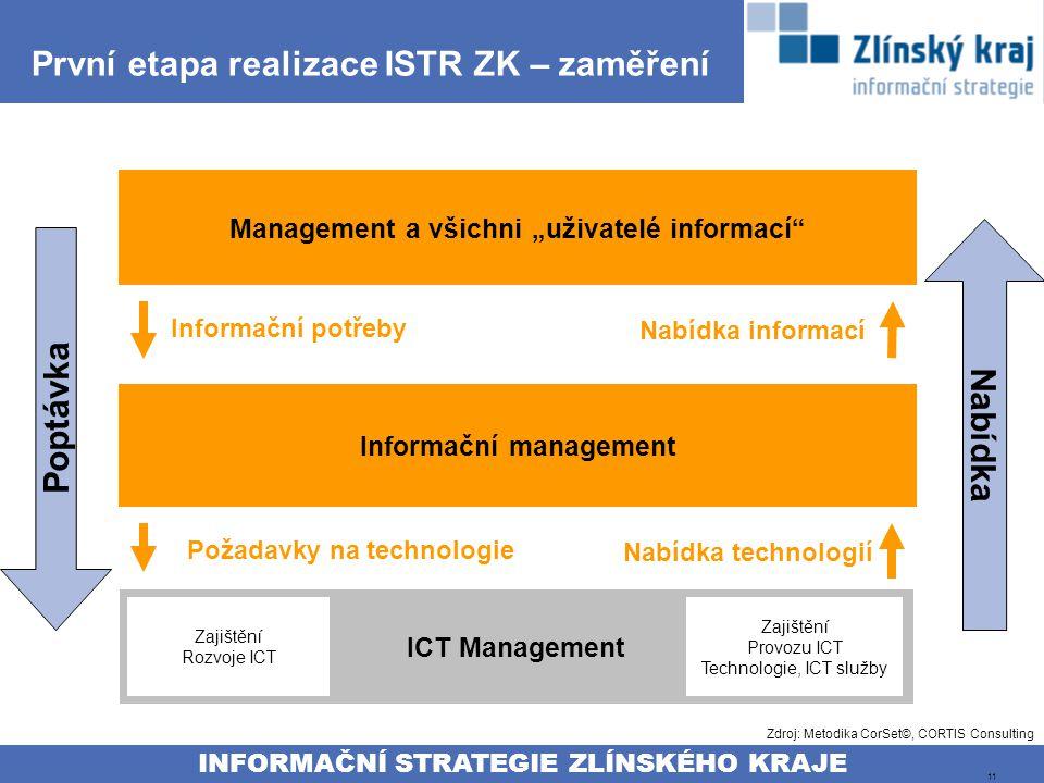 """INFORMAČNÍ STRATEGIE ZLÍNSKÉHO KRAJE 11 První etapa realizace ISTR ZK – zaměření Management a všichni """"uživatelé informací Informační management ICT Management Informační potřeby Nabídka informací Nabídka technologií Zajištění Provozu ICT Technologie, ICT služby Zajištění Rozvoje ICT Požadavky na technologie Poptávka Nabídka Zdroj: Metodika CorSet©, CORTIS Consulting"""