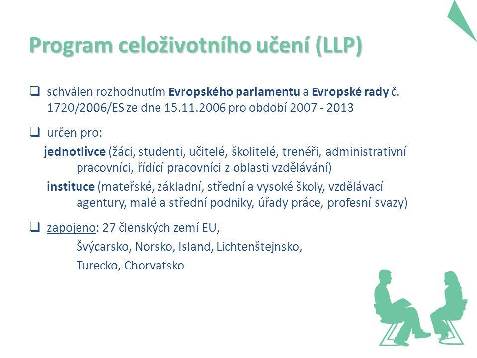 Program celoživotního učení (LLP)  Comenius  Erasmus  Leonardo da Vinci  Grundtvig  SVES - Studijní návštěvy pro experty ve vzdělávání  Evropská jazyková cena Label  Jean Monnet