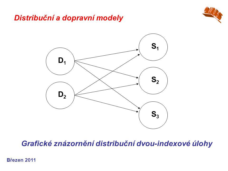 Březen 2011 Grafické znázornění distribuční dvou-indexové úlohy S1S1 S2S2 S3S3 D1D1 D2D2 Distribuční a dopravní modely