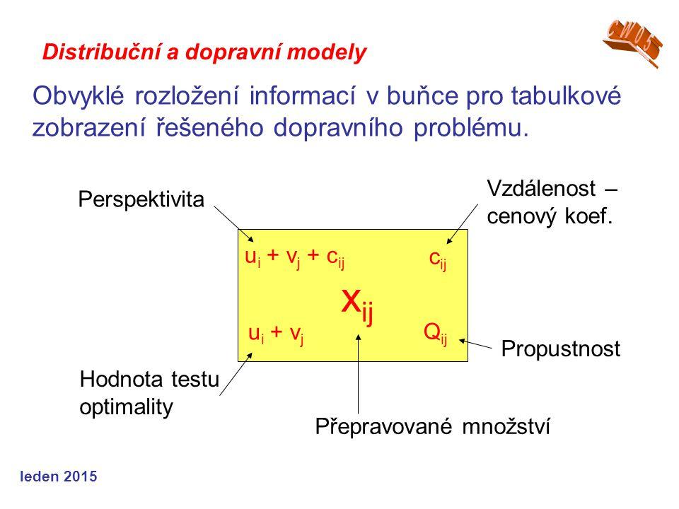 Přepravované množství x ij Vzdálenost – cenový koef.