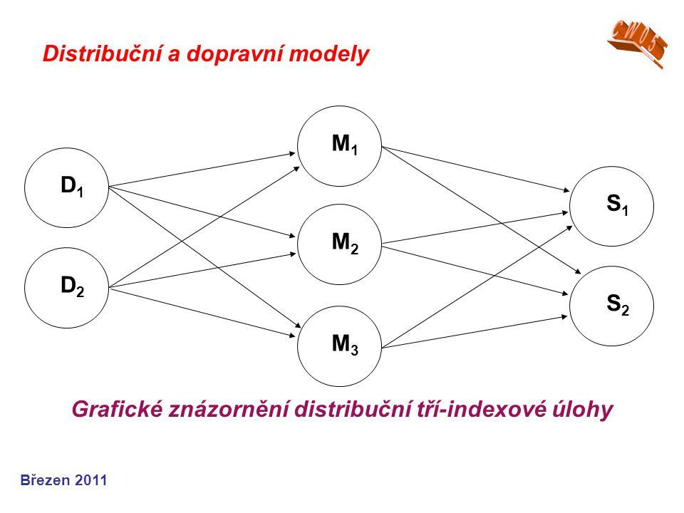 Březen 2011 M1M1 M2M2 M3M3 S1S1 S2S2 D1D1 D2D2 Grafické znázornění distribuční tří-indexové úlohy Distribuční a dopravní modely
