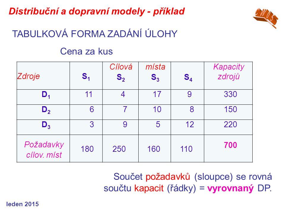 ZdrojeS1S1 Cílová S 2 místa S 3 S 4 Kapacity zdrojů D1D1 114179330 D2D2 6 710 8150 D3D3 3 9 512220 Požadavky cílov.