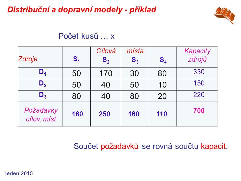 ZdrojeS1S1 Cílová S 2 místa S 3 S 4 Kapacity zdrojů D1D1 501703080 330 D2D2 50405010 150 D3D3 80408020 220 Požadavky cílov.
