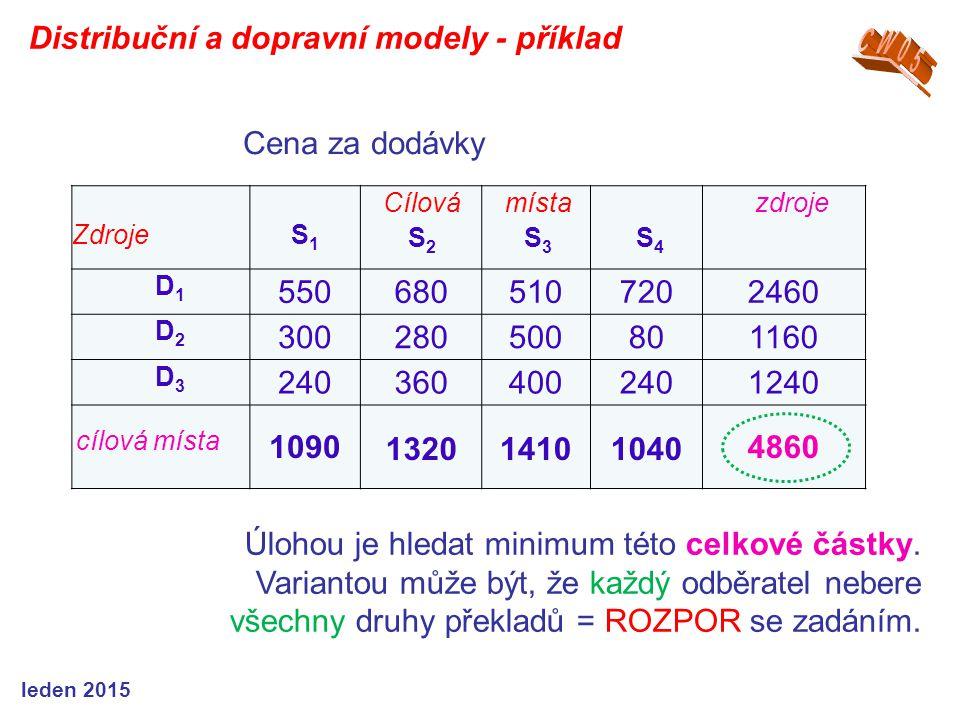 ZdrojeS1S1 Cílová S 2 místa S 3 S 4 zdroje D1D1 5506805107202460 D2D2 300280500801160 D3D3 2403604002401240 cílová místa 10901320141010404860 Distribuční a dopravní modely - příklad leden 2015 Úlohou je hledat minimum této celkové částky.