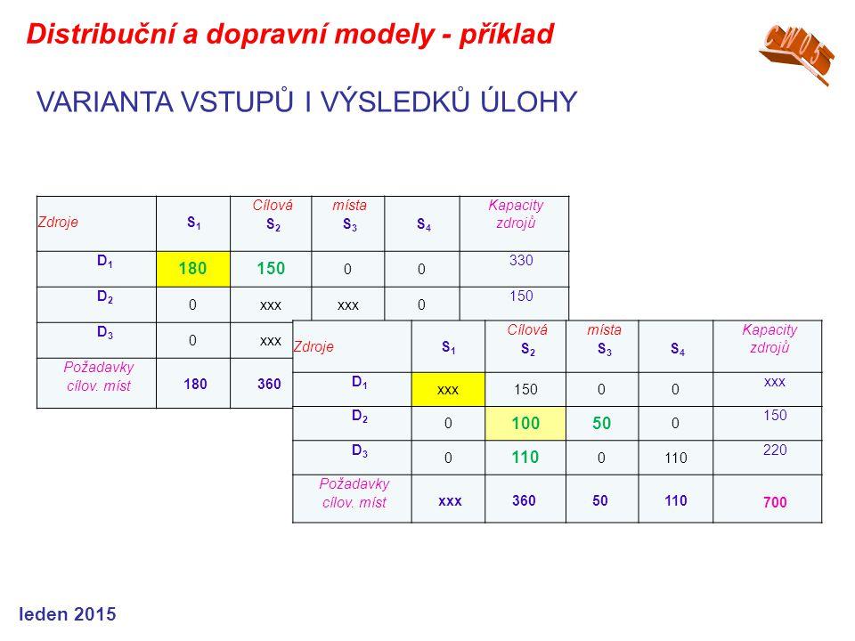 ZdrojeS1S1 Cílová S 2 místa S 3 S 4 Kapacity zdrojů D1D1 180150 00 330 D2D2 0xxx 0 150 D3D3 0xxx0110 220 Požadavky cílov.