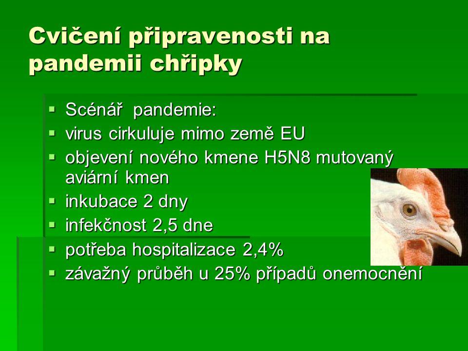 Cvičení připravenosti na pandemii chřipky  Scénář pandemie:  virus cirkuluje mimo země EU  objevení nového kmene H5N8 mutovaný aviární kmen  inkub