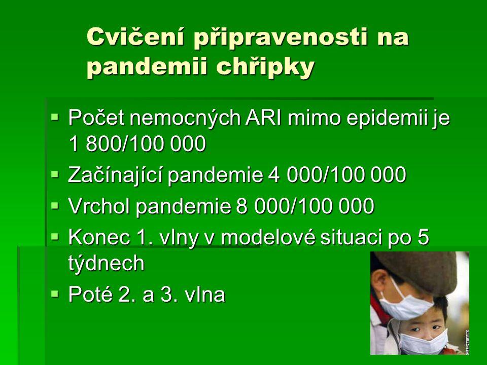  Počet nemocných ARI mimo epidemii je 1 800/100 000  Začínající pandemie 4 000/100 000  Vrchol pandemie 8 000/100 000  Konec 1. vlny v modelové si
