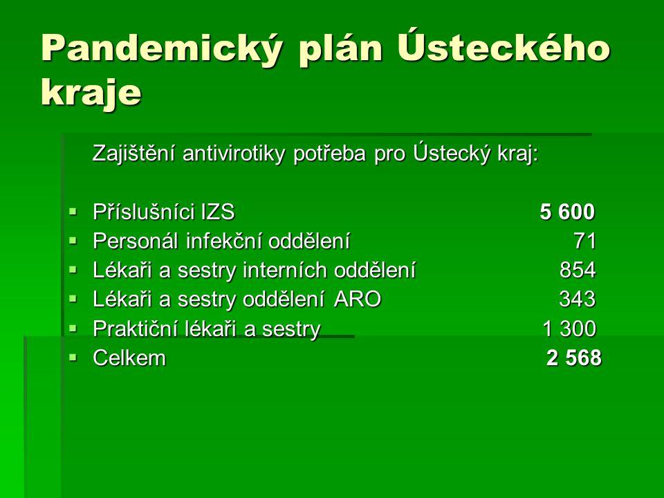Zajištění antivirotiky potřeba pro Ústecký kraj:  Příslušníci IZS 5 600  Personál infekční oddělení 71  Lékaři a sestry interních oddělení 854  Lé