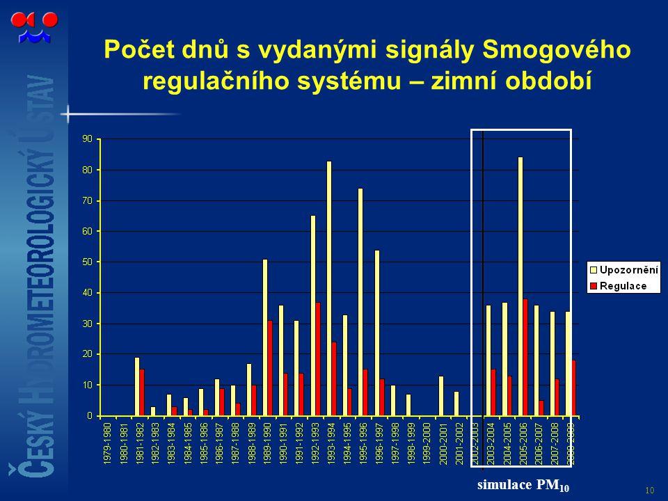 10 Počet dnů s vydanými signály Smogového regulačního systému – zimní období simulace PM 10