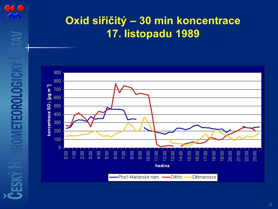 18 Oxid siřičitý – 30 min koncentrace 17. listopadu 1989