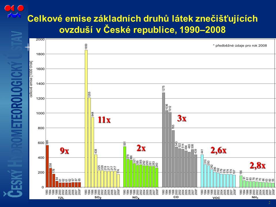 2 Celkové emise základních druhů látek znečišťujících ovzduší v České republice, 1990–2008 9x 11x 2x 3x 2,6x 2,8x