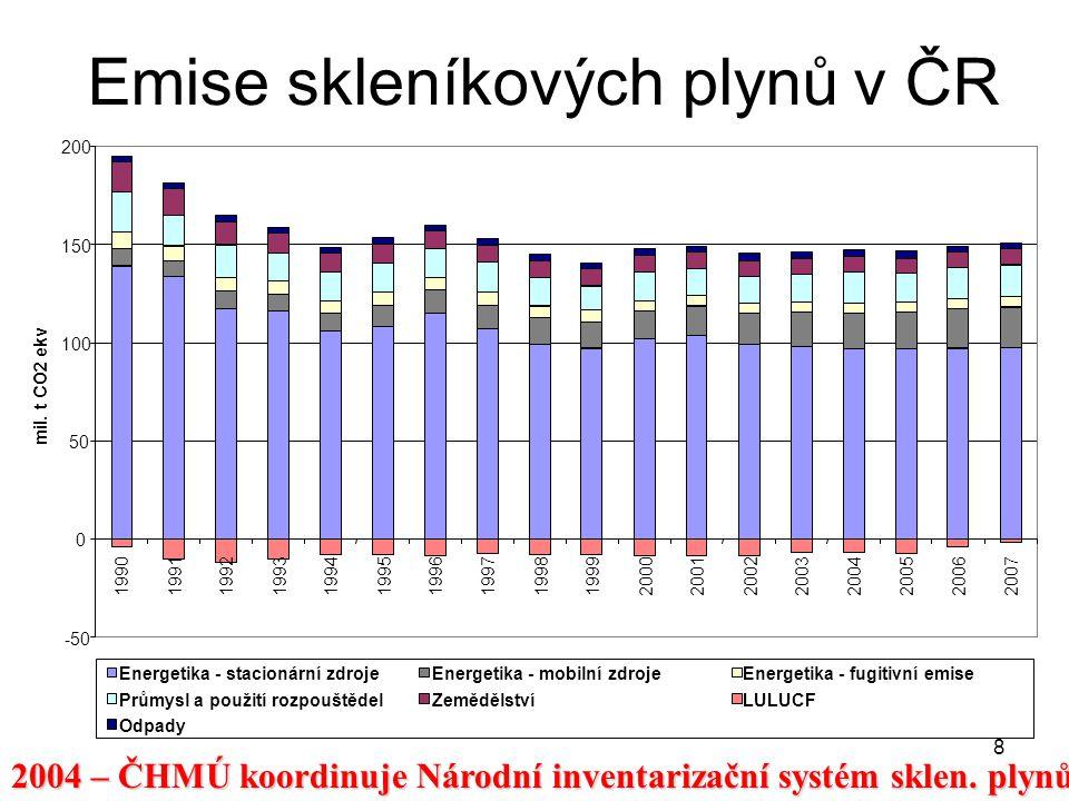 8 Emise skleníkových plynů v ČR -50 0 50 100 150 200 19901991199219931994 1995 1996199719981999200020012002 200320042005 20062007 mil. t CO2 ekv Energ