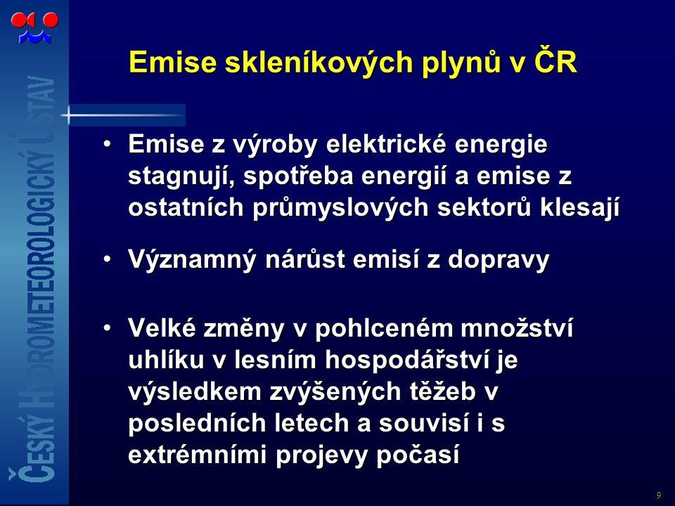 9 Emise skleníkových plynů v ČR Emise z výroby elektrické energie stagnují, spotřeba energií a emise z ostatních průmyslových sektorů klesajíEmise z v