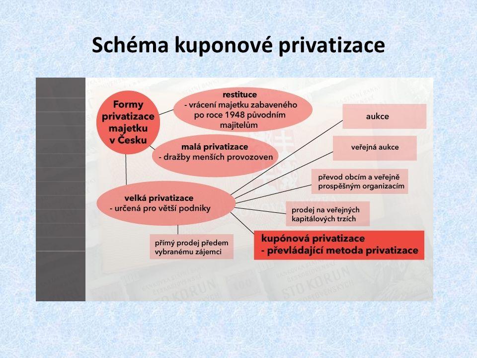 Schéma kuponové privatizace