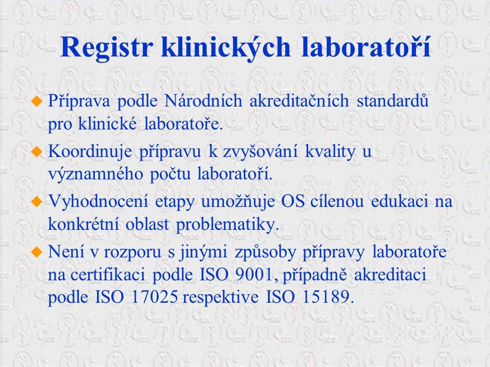 Registr klinických laboratoří  Příprava podle Národních akreditačních standardů pro klinické laboratoře.