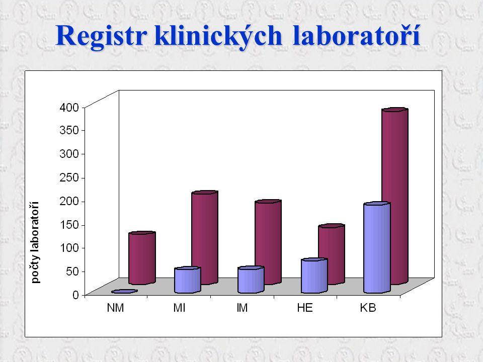 Registr klinických laboratoří Registr klinických laboratoří
