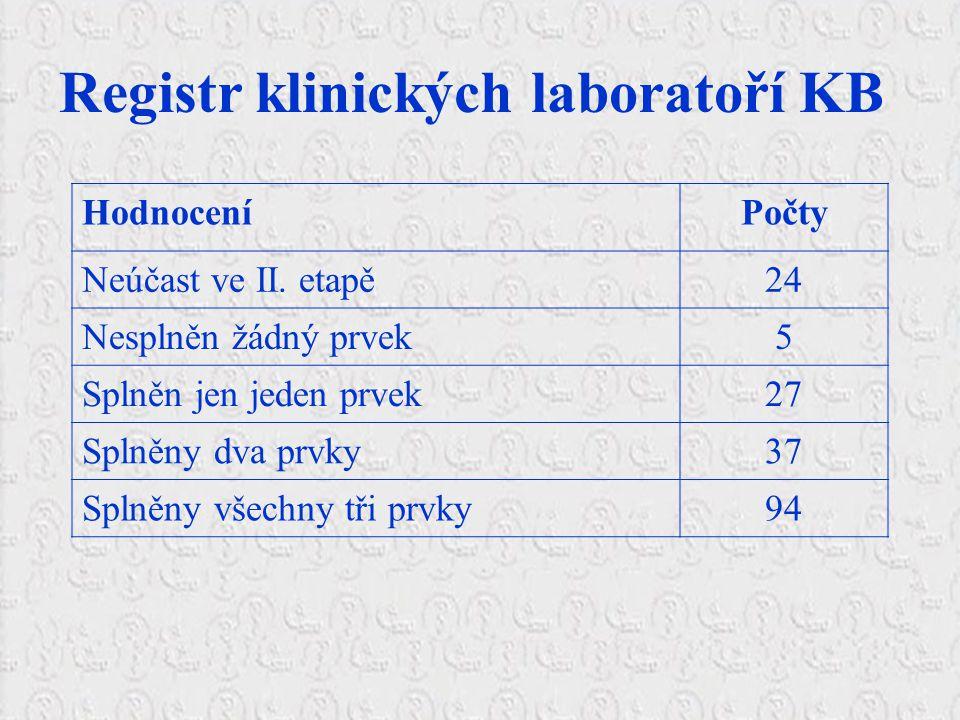 HodnoceníPočty Neúčast ve II.