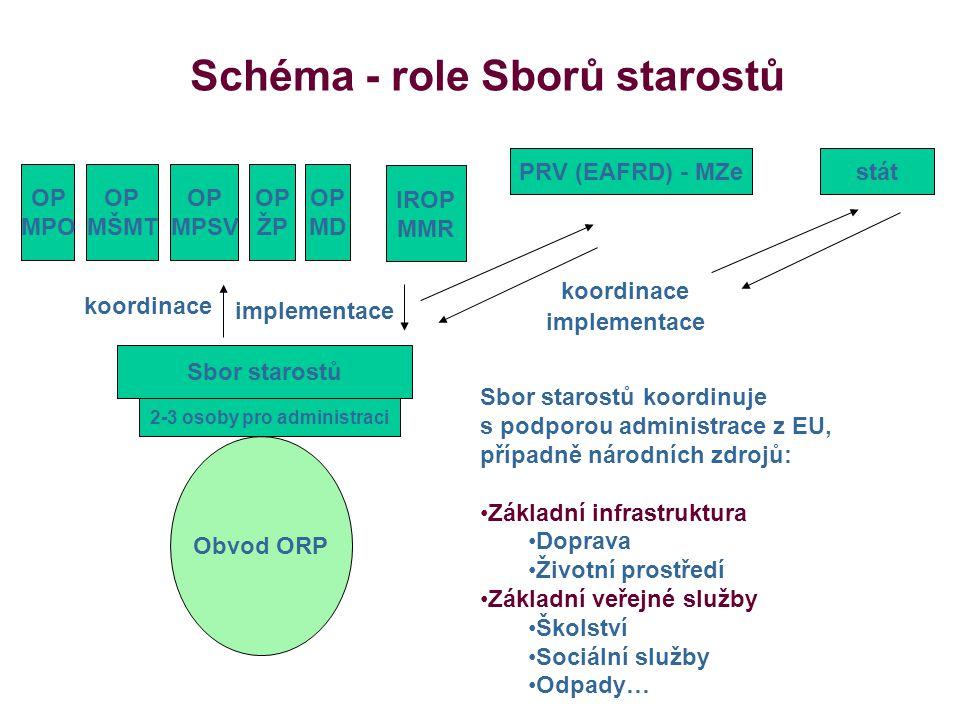 5 Kontakt Svaz měst a obcí ČR 5.
