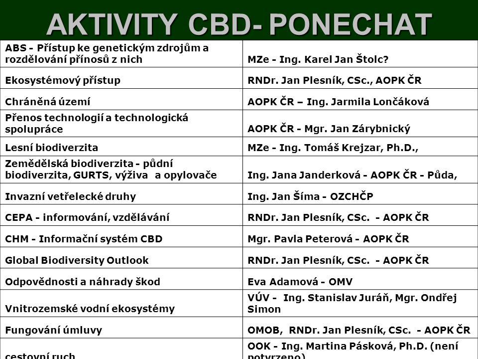 AKTIVITY CBD- PONECHAT ABS - Přístup ke genetickým zdrojům a rozdělování přínosů z nichMZe - Ing. Karel Jan Štolc? Ekosystémový přístupRNDr. Jan Plesn
