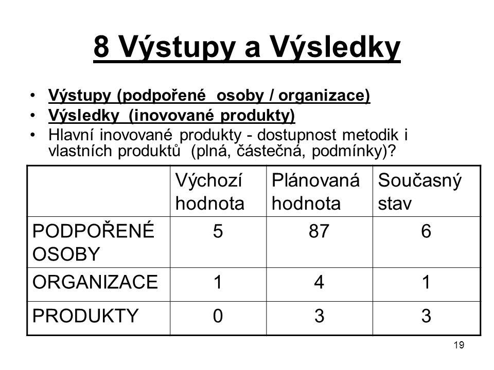 19 8 Výstupy a Výsledky Výstupy (podpořené osoby / organizace) Výsledky (inovované produkty) Hlavní inovované produkty - dostupnost metodik i vlastních produktů (plná, částečná, podmínky).