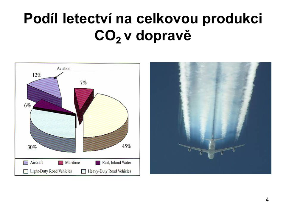 4 Podíl letectví na celkovou produkci CO 2 v dopravě
