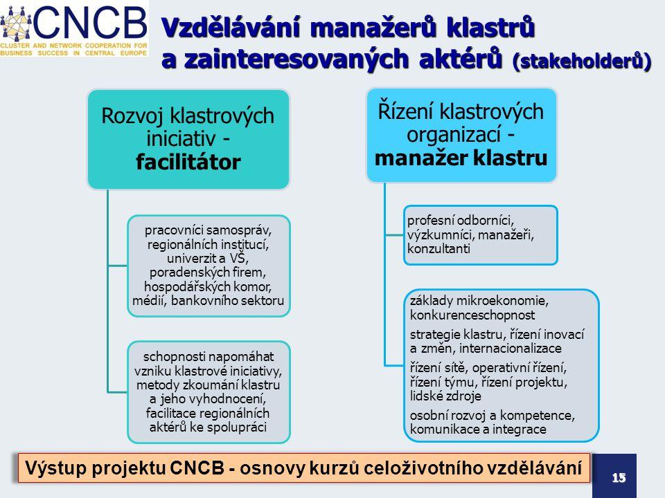 Vzdělávání manažerů klastrů a zainteresovaných aktérů (stakeholderů) Rozvoj klastrových iniciativ - facilitátor pracovníci samospráv, regionálních institucí, univerzit a VŠ, poradenských firem, hospodářských komor, médií, bankovního sektoru schopnosti napomáhat vzniku klastrové iniciativy, metody zkoumání klastru a jeho vyhodnocení, facilitace regionálních aktérů ke spolupráci 15 Výstup projektu CNCB - osnovy kurzů celoživotního vzdělávání Řízení klastrových organizací - manažer klastru profesní odborníci, výzkumníci, manažeři, konzultanti základy mikroekonomie, konkurenceschopnost strategie klastru, řízení inovací a změn, internacionalizace řízení sítě, operativní řízení, řízení týmu, řízení projektu, lidské zdroje osobní rozvoj a kompetence, komunikace a integrace