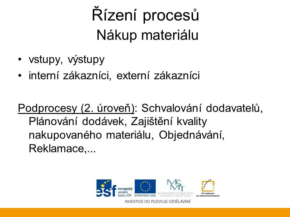 Řízení procesů Nákup materiálu vstupy, výstupy interní zákazníci, externí zákazníci Podprocesy (2. úroveň): Schvalování dodavatelů, Plánování dodávek,