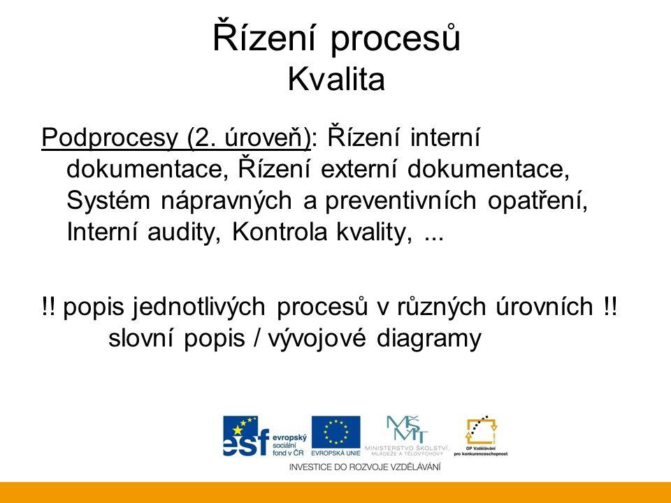 Řízení procesů Kvalita Podprocesy (2. úroveň): Řízení interní dokumentace, Řízení externí dokumentace, Systém nápravných a preventivních opatření, Int