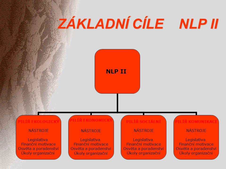 ZÁKLADNÍ CÍLE NLP II NLP II PILÍŘ EKOLOGICKÝ NÁSTROJE Legislativa Finanční motivace Osvěta a poradenství Úkoly organizační PILÍŘ EKONOMICKÝ NÁSTROJE Legislativa Finanční motivace Osvěta a poradenství Úkoly organizační PILÍŘ SOCIÁLNÍ NÁSTROJE Legislativa Finanční motivace Osvěta a poradenství Úkoly organizační PILÍŘ KOMUNIKACE NÁSTROJE Legislativa Finanční motivace Osvěta a poradenství Úkoly organizační